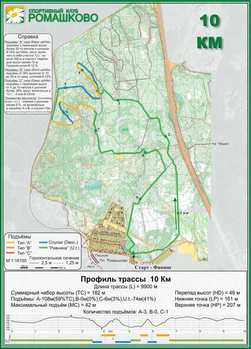 Схема трассы 17 км Ромашково + профиль.
